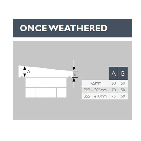 Once weathered diagram